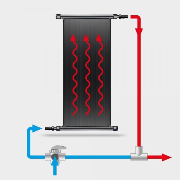 POOLSANA Solarabsorber-Set 1 x 3,00 x 1,20 m inkl. Bypass-System und Verrohrung