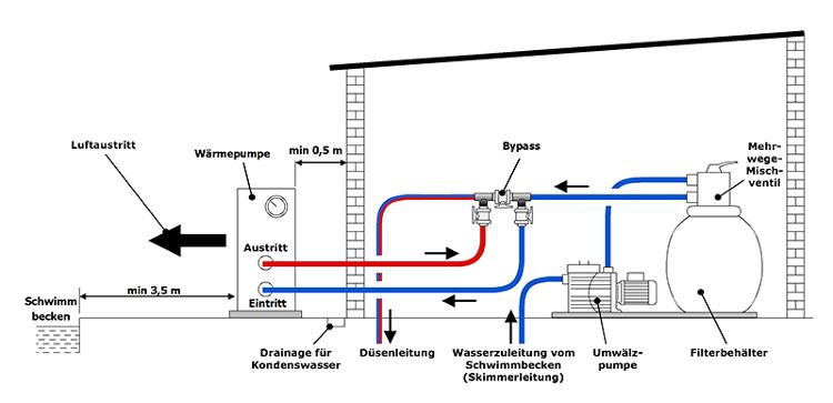 Anschluss Pool-Wärmepumpe