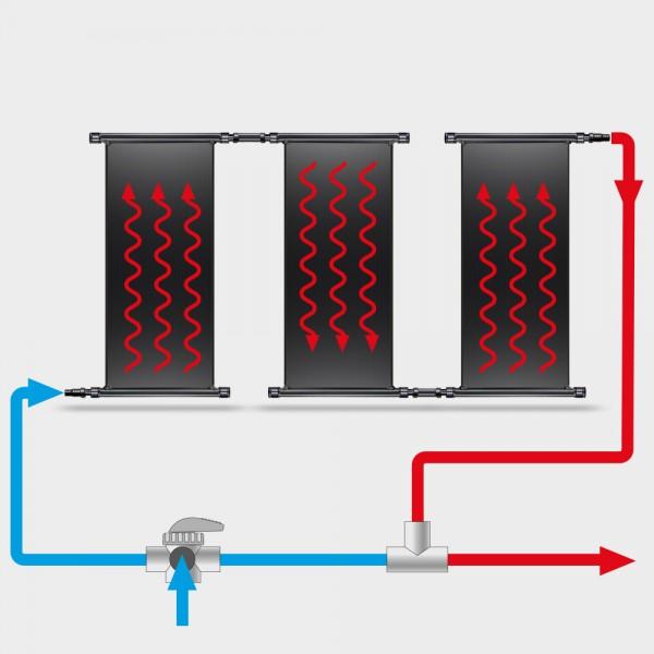 POOLSANA Solarabsorber-Set 3 x 3,00 x 1,20 m inkl. Bypass-System und Verrohrung