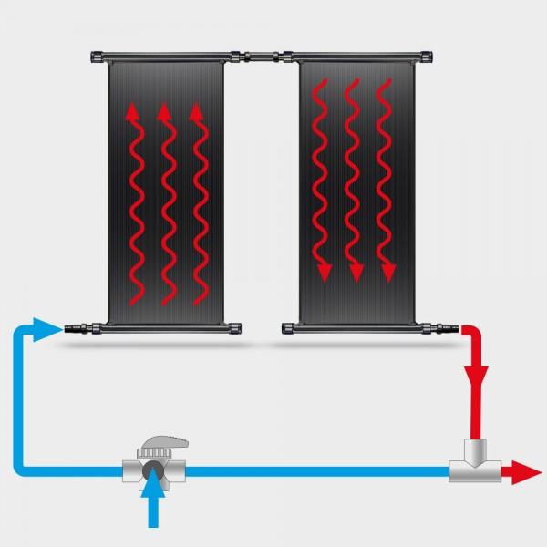POOLSANA Solarabsorber-Set 2 x 3,00 x 1,20 m inkl. Bypass-System und Verrohrung