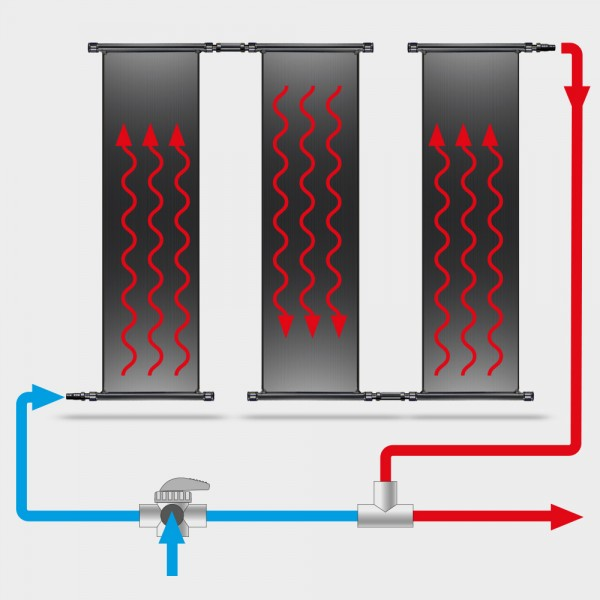 POOLSANA Solarabsorber-Set 3 x 4,50 x 1,20 m inkl. Bypass-System und Verrohrung