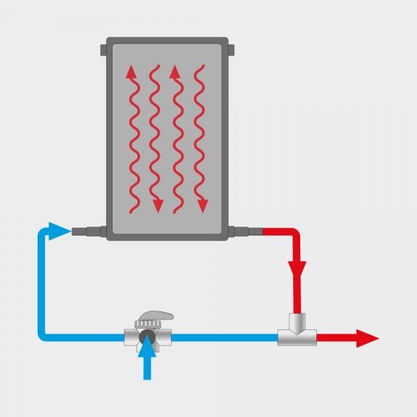 Set 1 x Pool-Solarkollektor POOLSANA PRO inkl. Bypass-System und Verrohrung